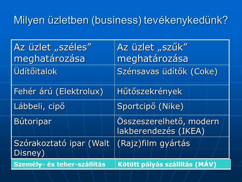 Milyen üzletben (business) tevékenykedünk