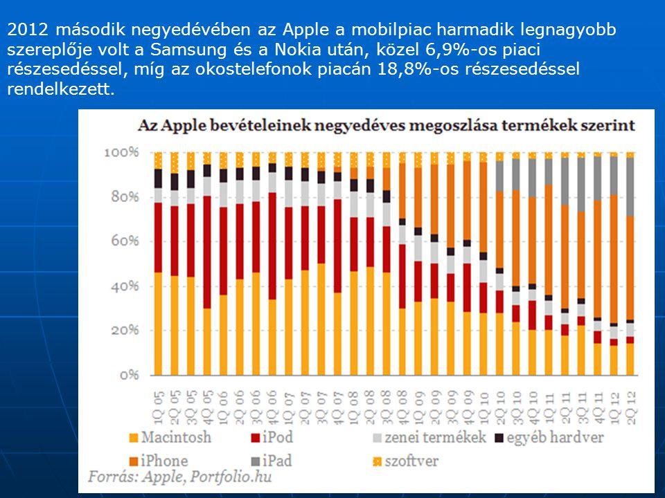 2012 második negyedévében az Apple a mobilpiac harmadik legnagyobb szereplője volt a Samsung és a Nokia után, közel 6,9%-os piaci részesedéssel, míg az okostelefonok piacán 18,8%-os részesedéssel rendelkezett.