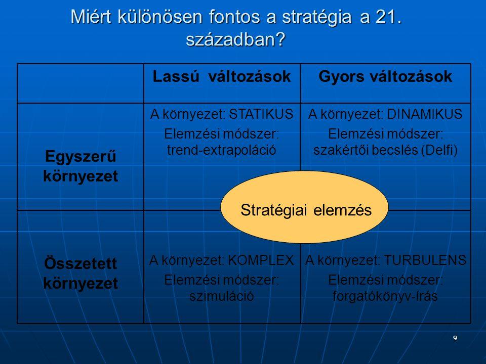 Miért különösen fontos a stratégia a 21. században