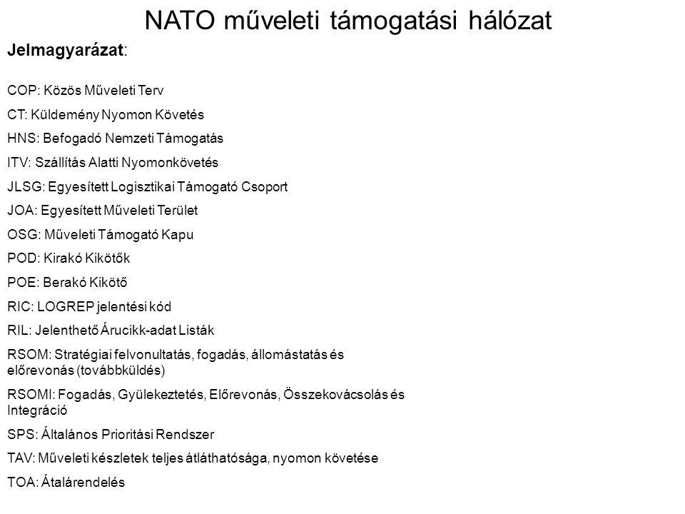 NATO műveleti támogatási hálózat
