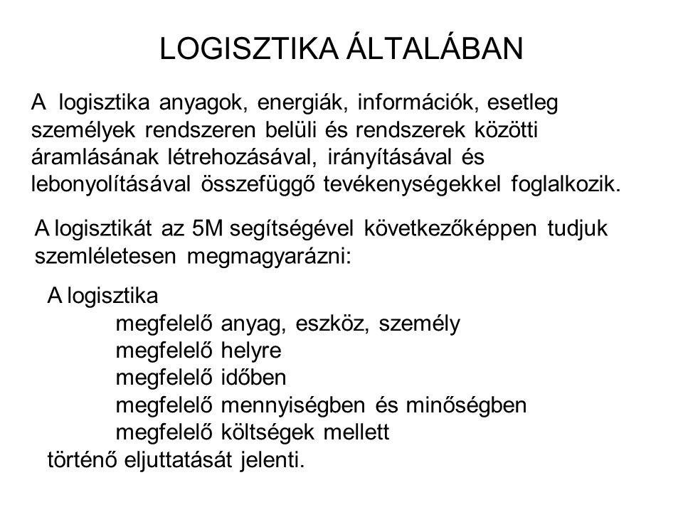 LOGISZTIKA ÁLTALÁBAN