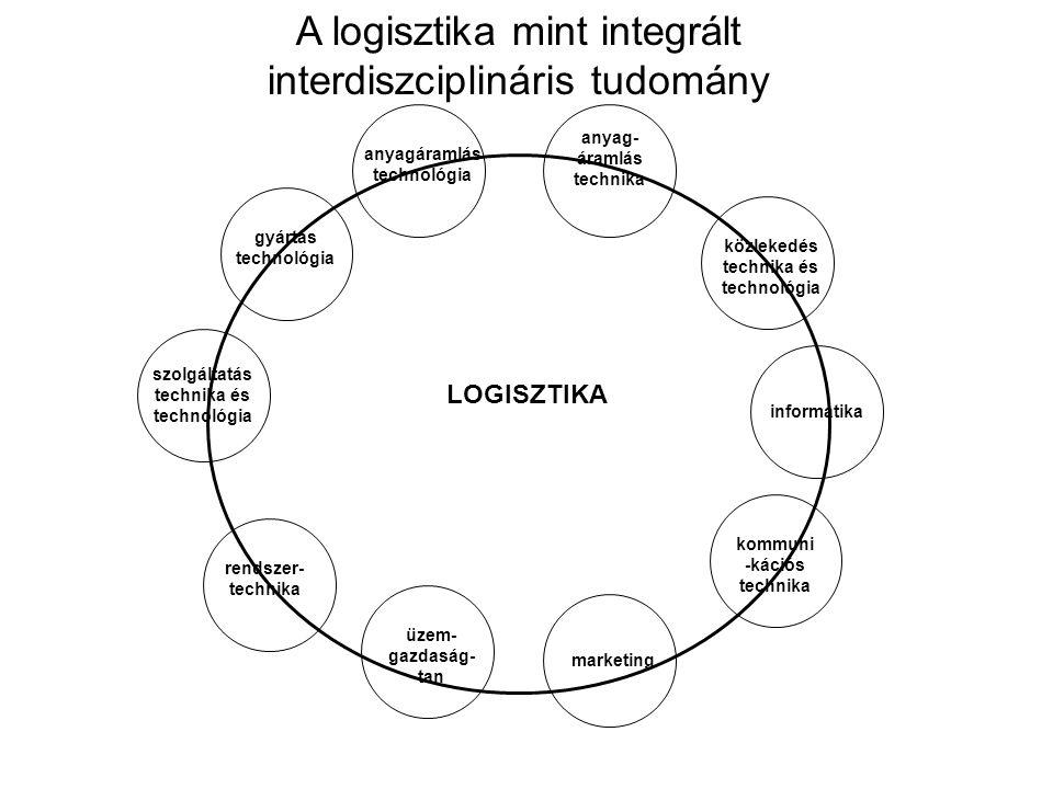 A logisztika mint integrált interdiszciplináris tudomány