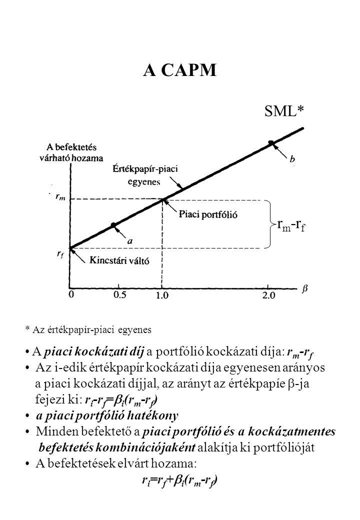 A CAPM SML* rm-rf. * Az értékpapír-piaci egyenes. A piaci kockázati díj a portfólió kockázati díja: rm-rf.