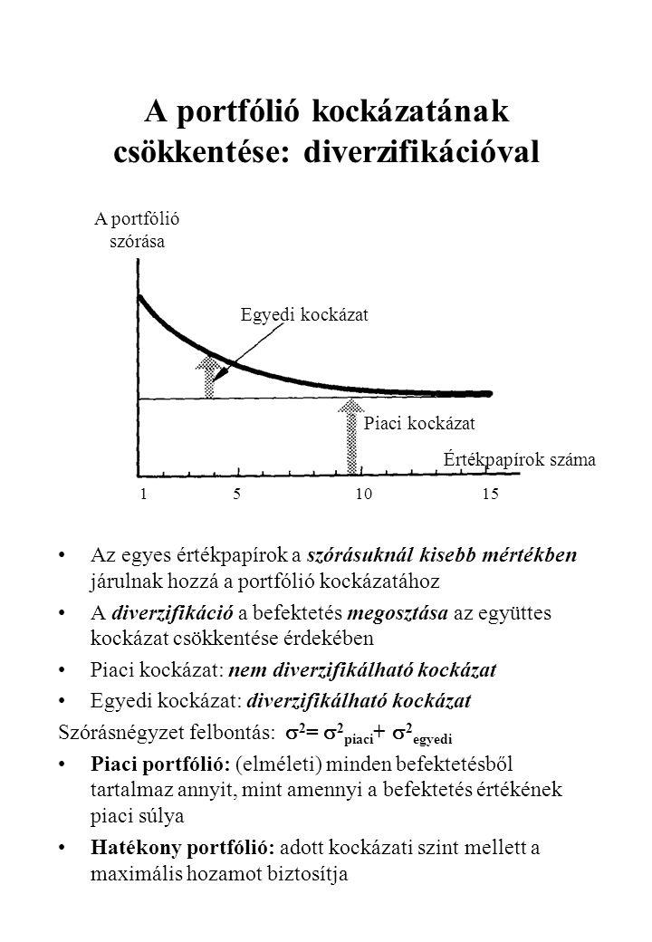 A portfólió kockázatának csökkentése: diverzifikációval