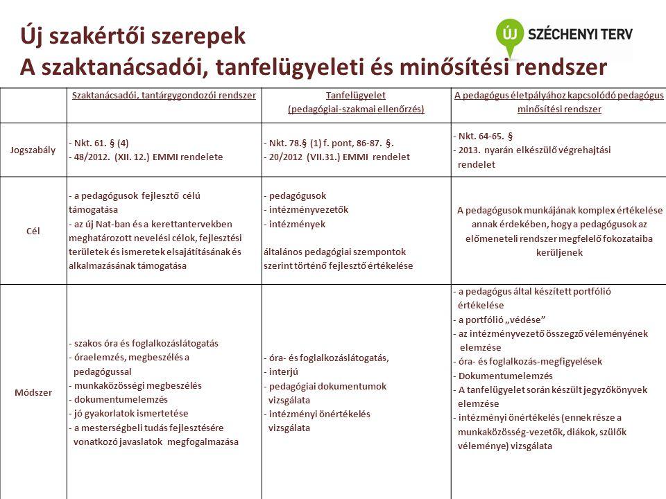 Új szakértői szerepek A szaktanácsadói, tanfelügyeleti és minősítési rendszer