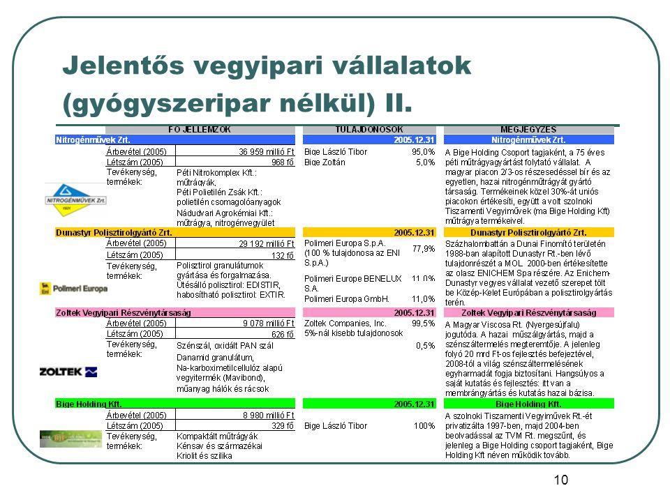 Jelentős vegyipari vállalatok (gyógyszeripar nélkül) II.