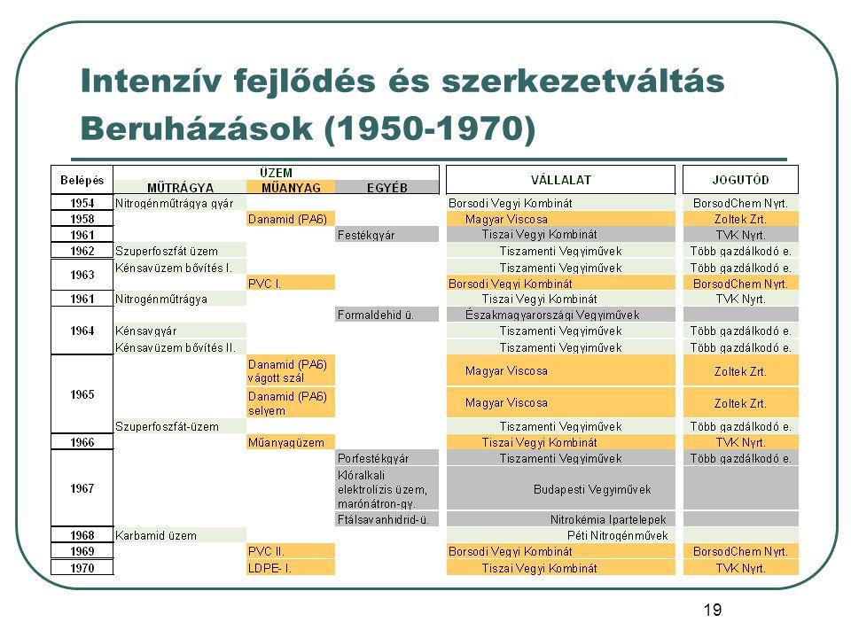 Intenzív fejlődés és szerkezetváltás Beruházások (1950-1970)