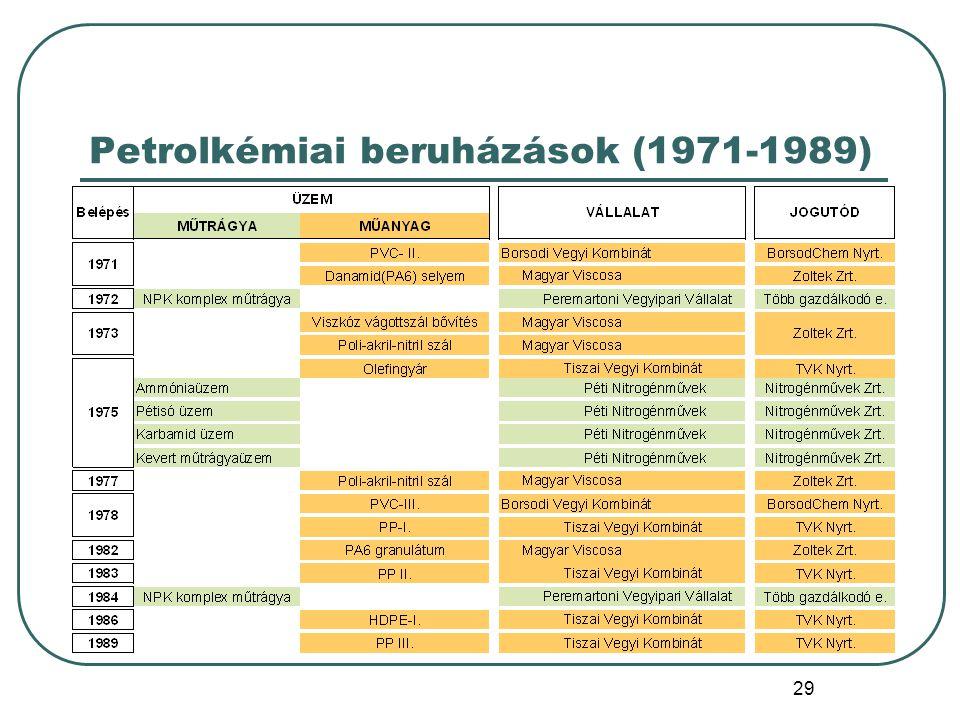 Petrolkémiai beruházások (1971-1989)