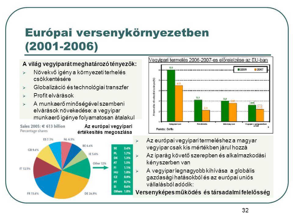 Európai versenykörnyezetben (2001-2006)