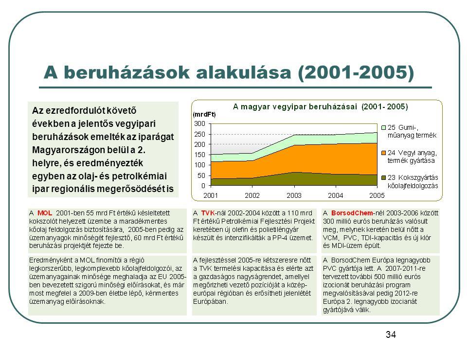 A beruházások alakulása (2001-2005)