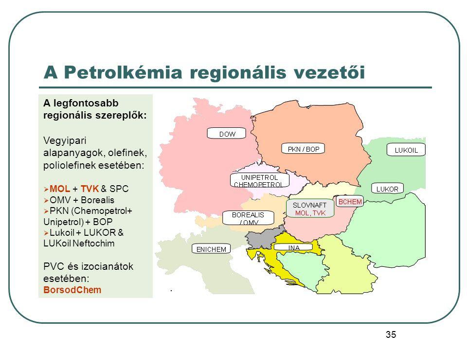 A Petrolkémia regionális vezetői