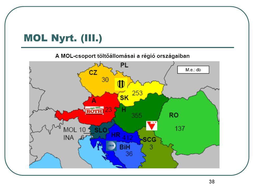 MOL Nyrt. (III.) A MOL-csoport töltőállomásai a régió országaiban