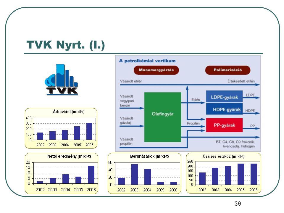 TVK Nyrt. (I.)