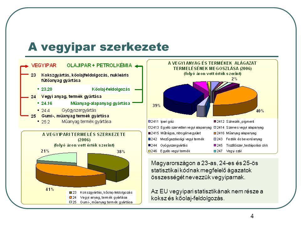 A vegyipar szerkezete Magyarországon a 23-as, 24-es és 25-ös statisztikai kódnak megfelelő ágazatok összességét nevezzük vegyiparnak.