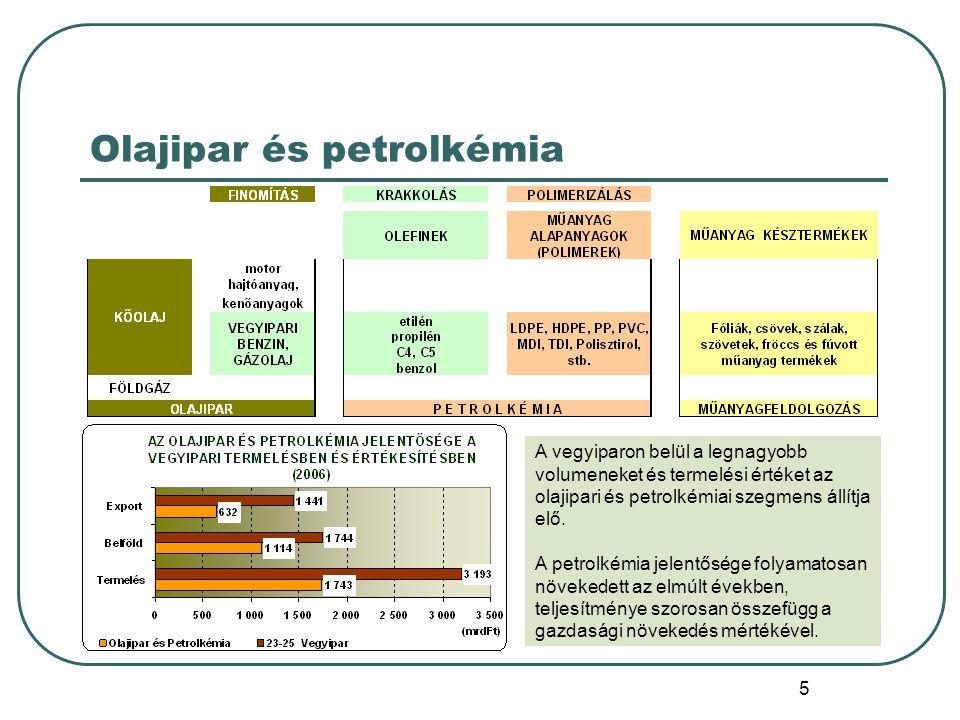 Olajipar és petrolkémia