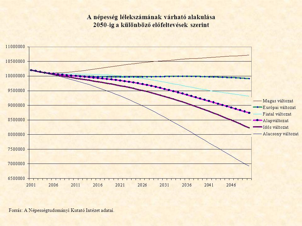 A népesség lélekszámának várható alakulása 2050-ig a különböző előfeltevések szerint