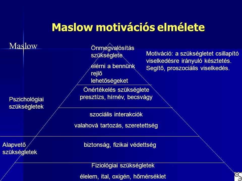 Maslow motivációs elmélete