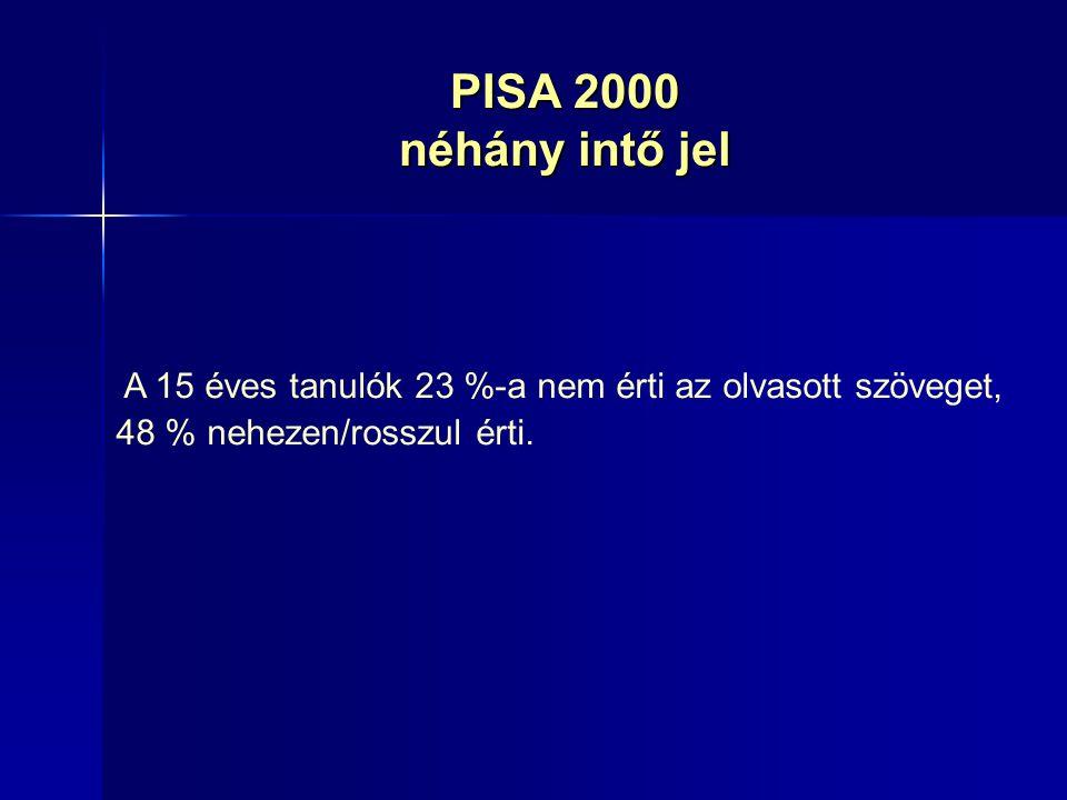 PISA 2000 néhány intő jel A 15 éves tanulók 23 %-a nem érti az olvasott szöveget, 48 % nehezen/rosszul érti.