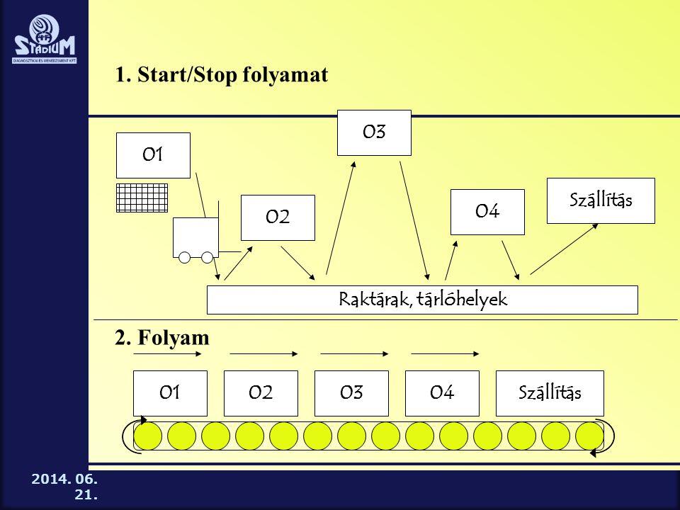 1. Start/Stop folyamat 2. Folyam 03 01 Szállítás 04 02