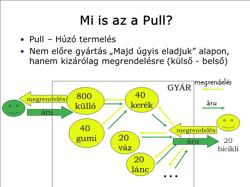 … Mi is az a Pull Pull – Húzó termelés
