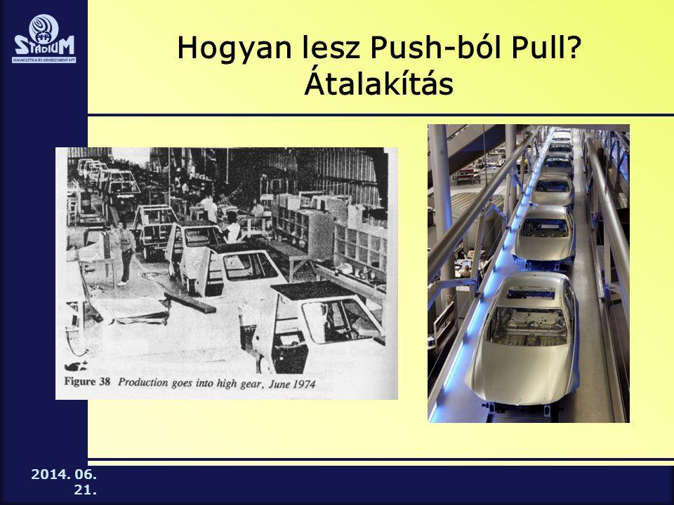 Hogyan lesz Push-ból Pull Átalakítás