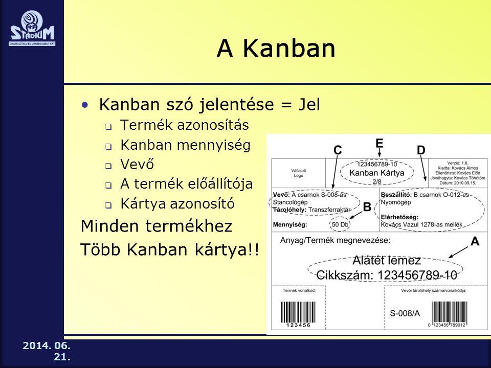 A Kanban Kanban szó jelentése = Jel Minden termékhez