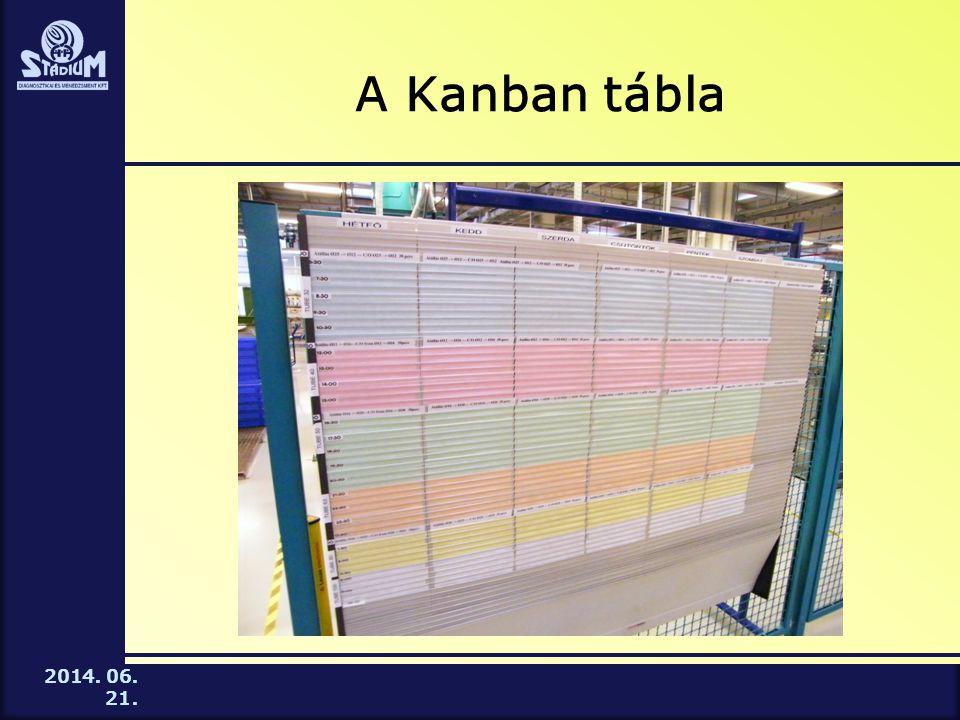 A Kanban tábla