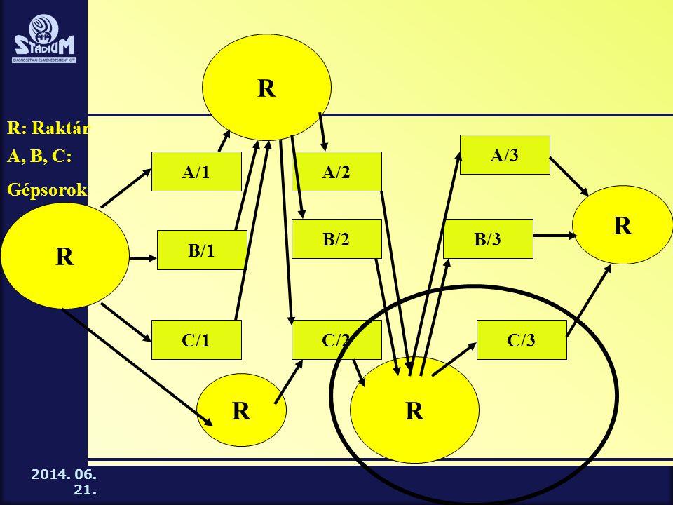 R R R R R R: Raktár A/3 A, B, C: Gépsorok A/1 A/2 B/2 B/3 B/1 C/1 C/2