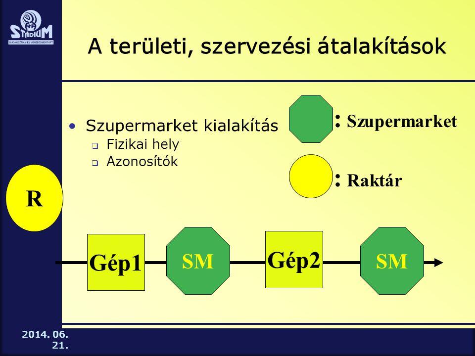 A területi, szervezési átalakítások