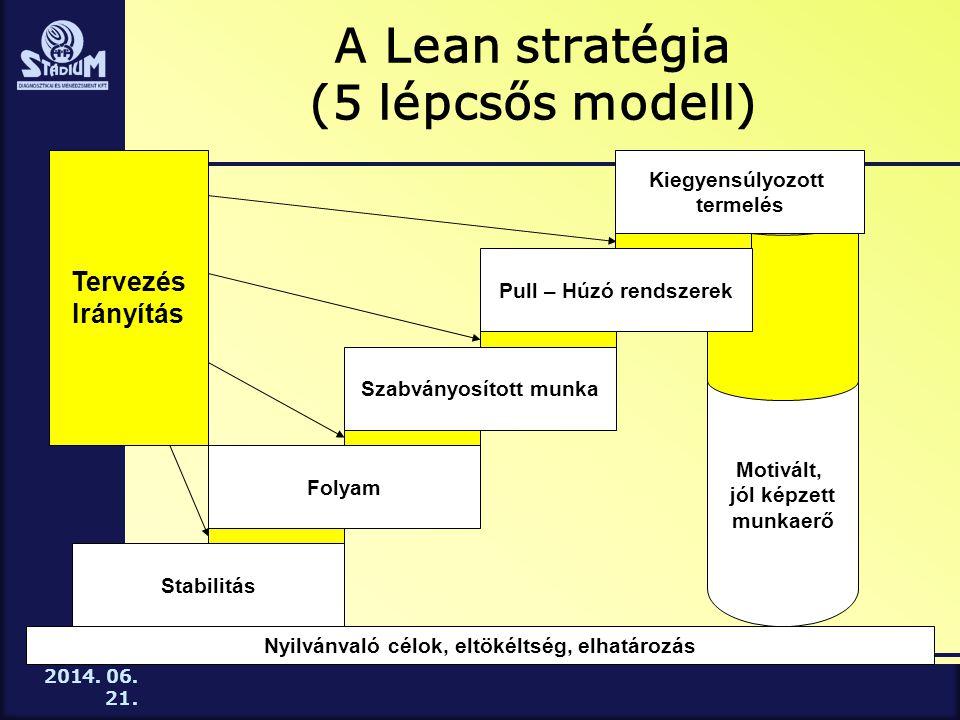 A Lean stratégia (5 lépcsős modell)