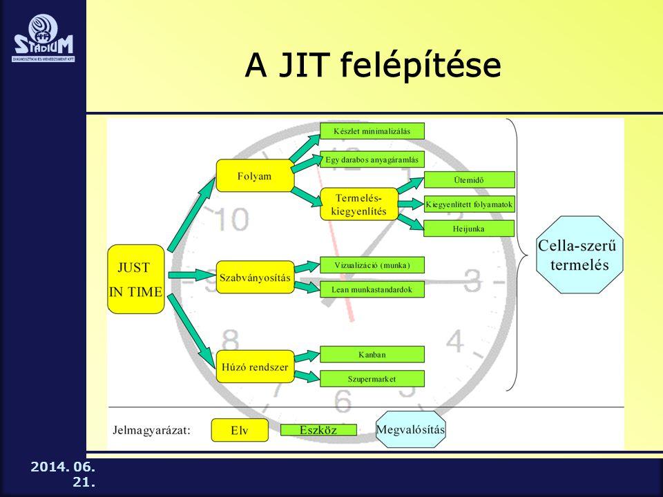 A JIT felépítése