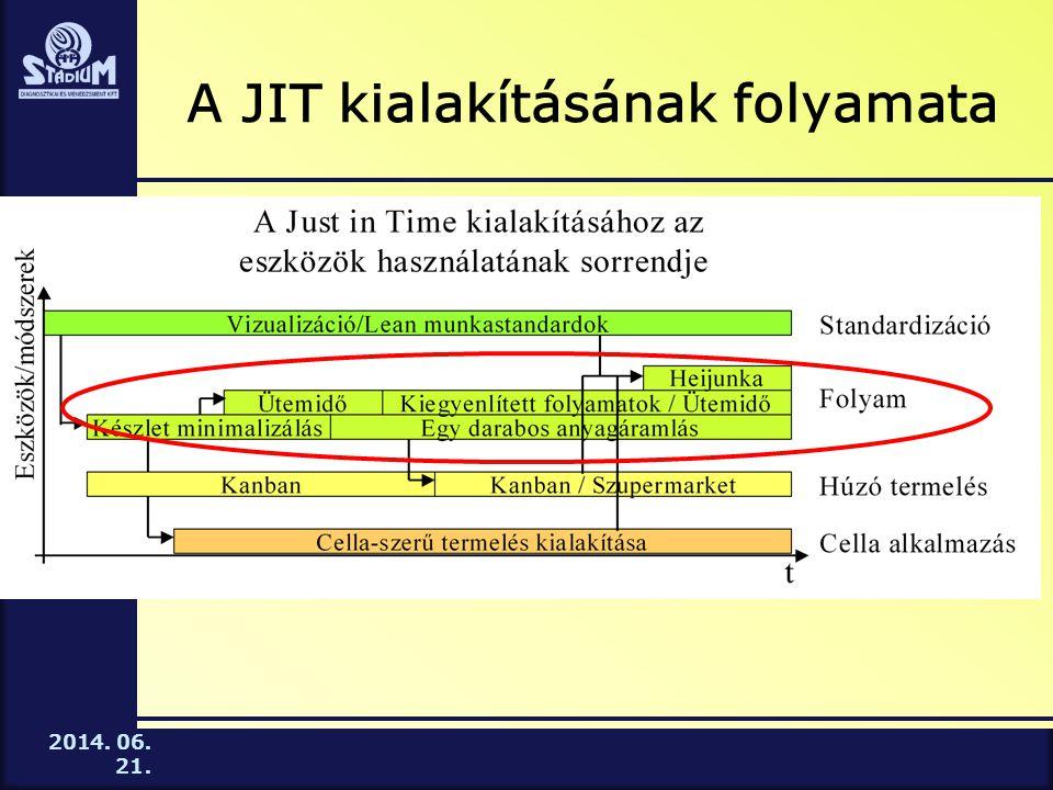 A JIT kialakításának folyamata