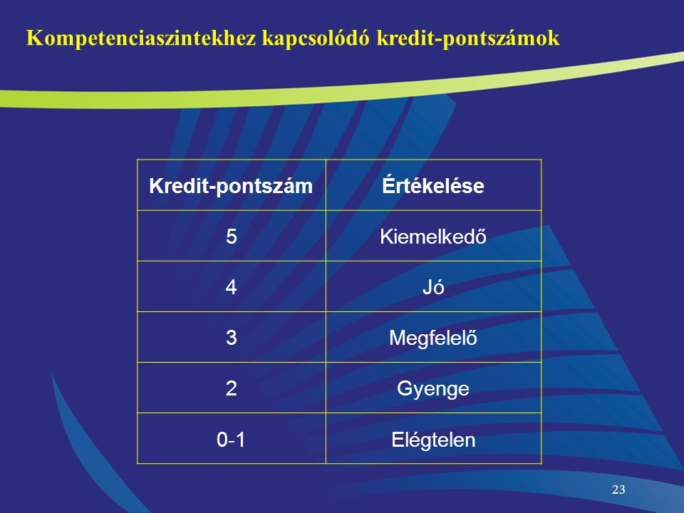Kompetenciaszintekhez kapcsolódó kredit-pontszámok