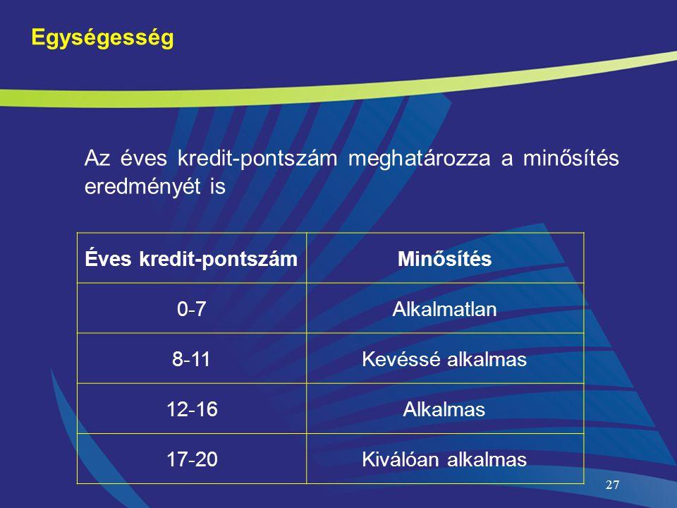 Az éves kredit-pontszám meghatározza a minősítés eredményét is