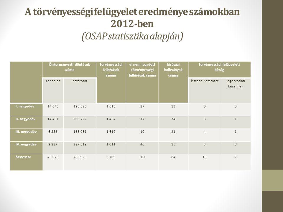 A törvényességi felügyelet eredménye számokban 2012-ben (OSAP statisztika alapján)