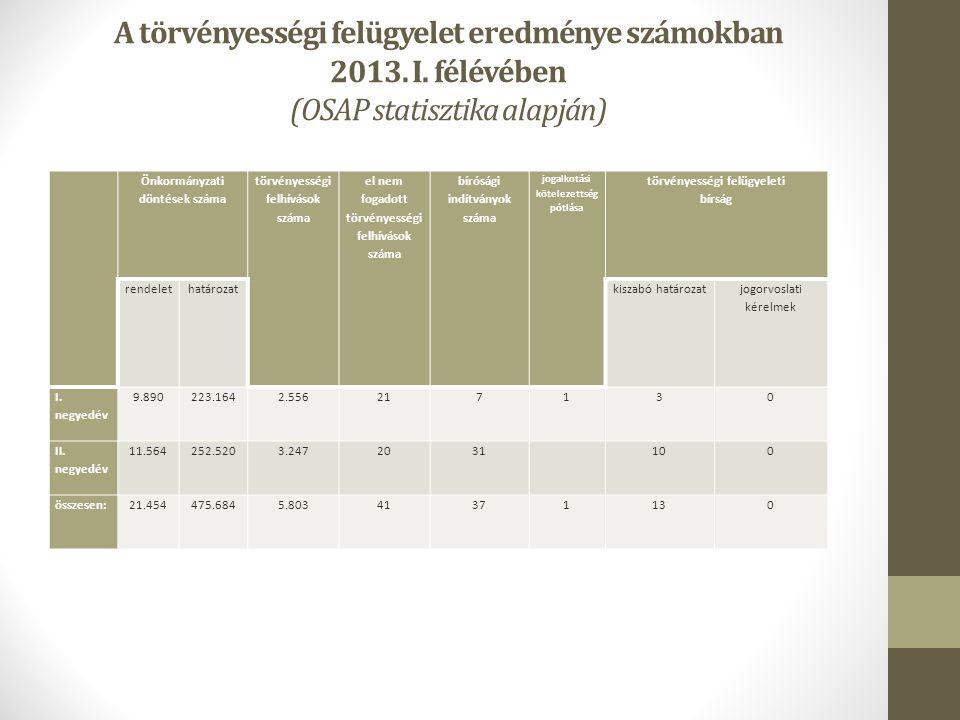 A törvényességi felügyelet eredménye számokban 2013. I