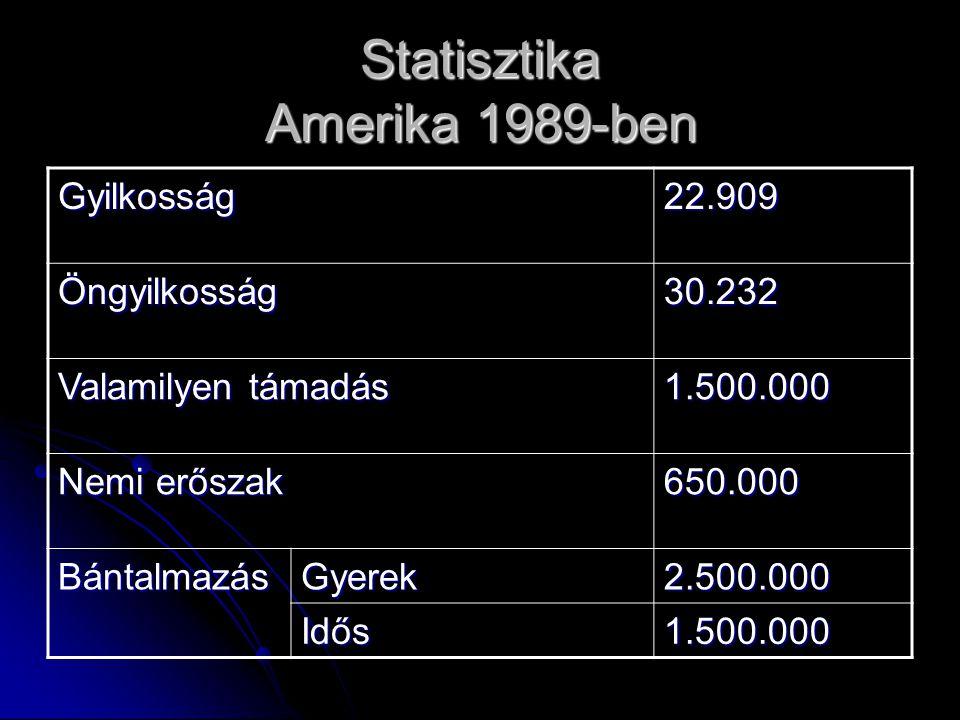Statisztika Amerika 1989-ben