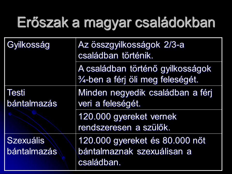 Erőszak a magyar családokban