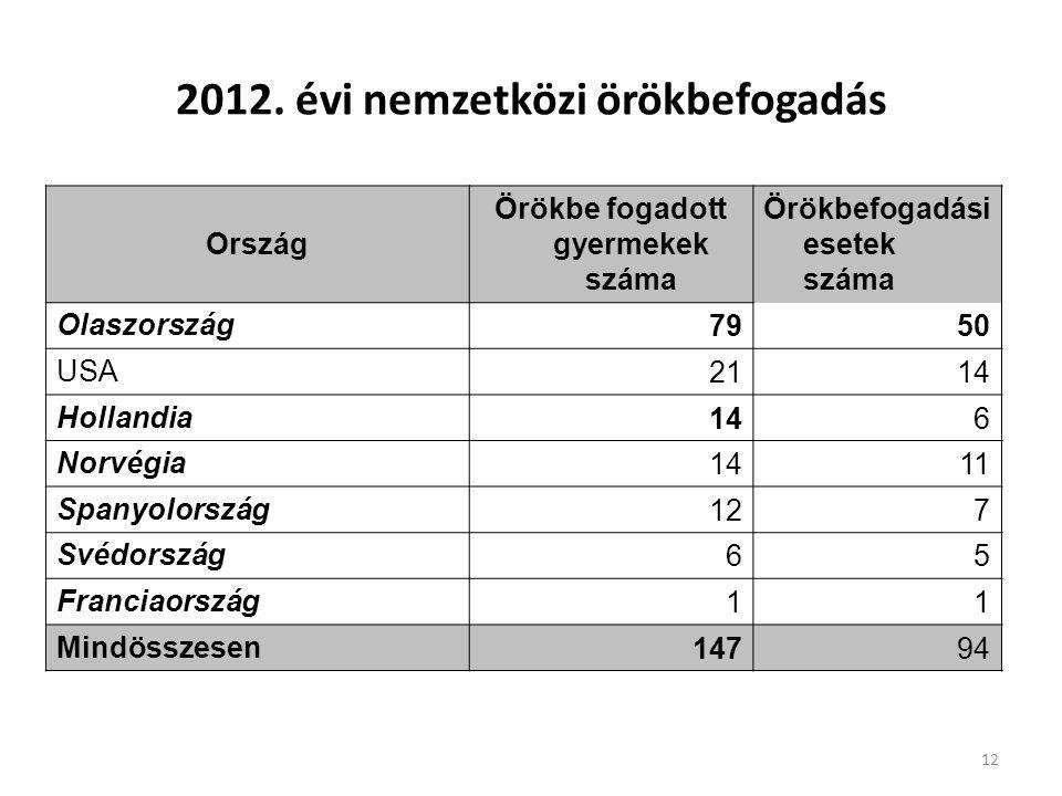 2012. évi nemzetközi örökbefogadás