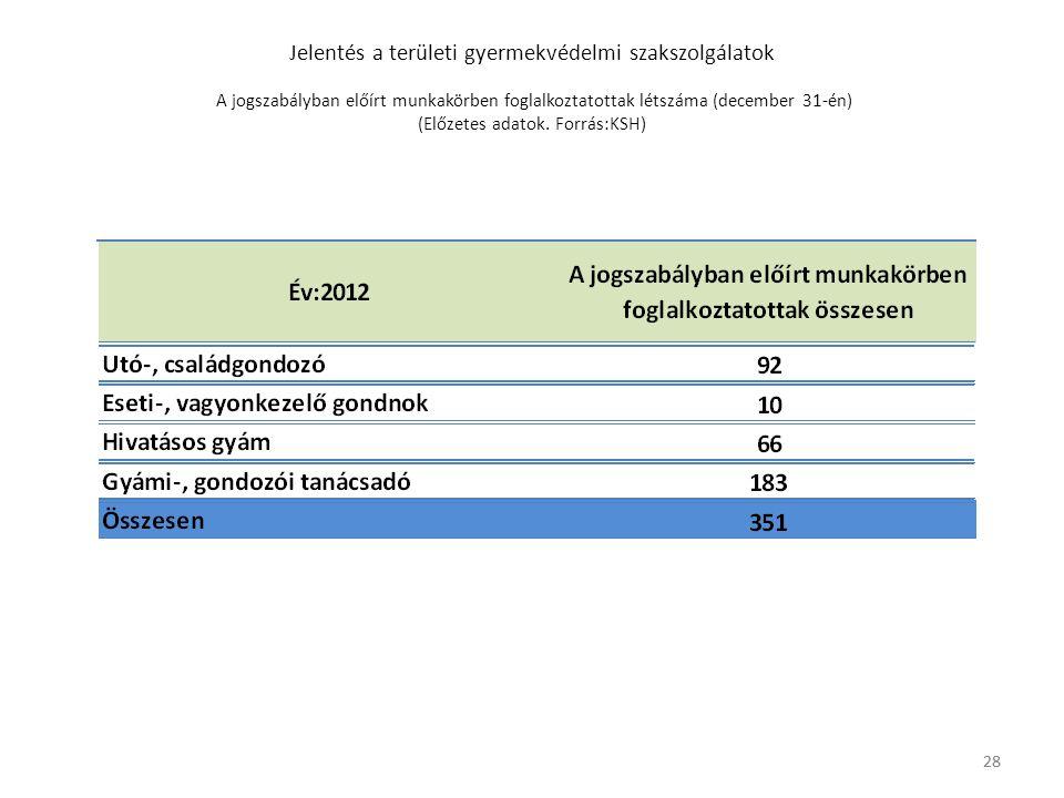 Jelentés a területi gyermekvédelmi szakszolgálatok A jogszabályban előírt munkakörben foglalkoztatottak létszáma (december 31-én) (Előzetes adatok. Forrás:KSH)