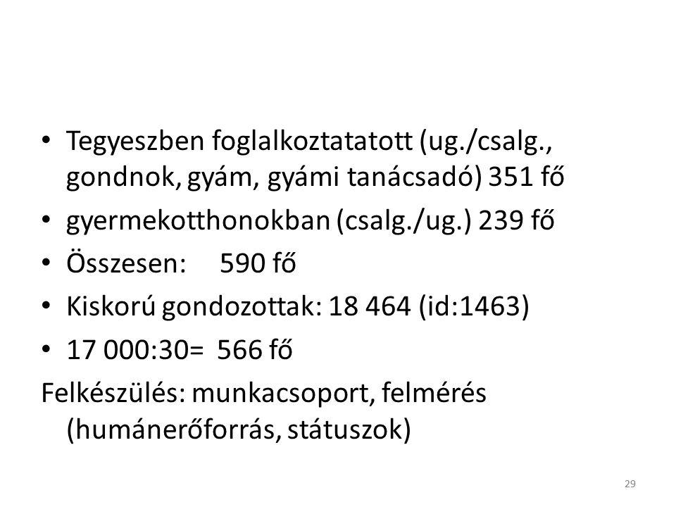 gyermekotthonokban (csalg./ug.) 239 fő Összesen: 590 fő