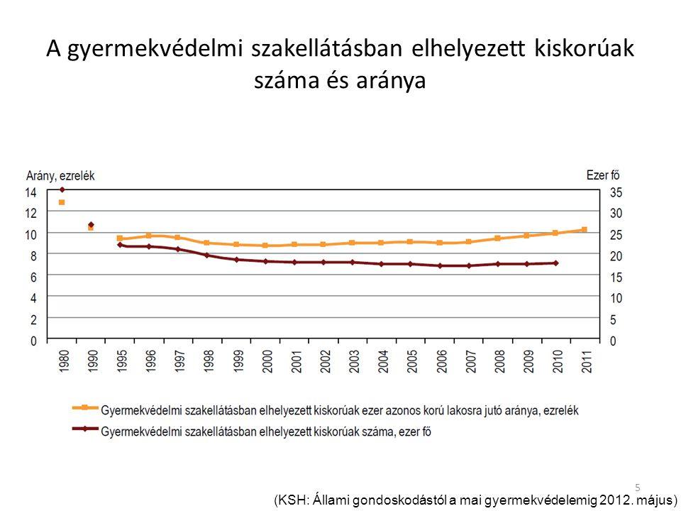 A gyermekvédelmi szakellátásban elhelyezett kiskorúak száma és aránya