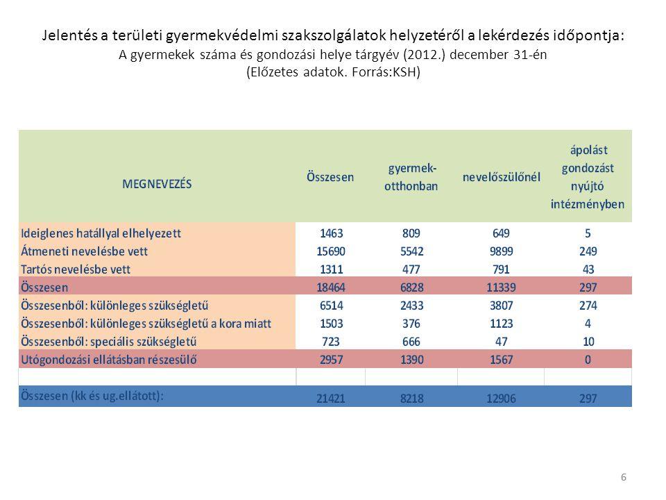 Jelentés a területi gyermekvédelmi szakszolgálatok helyzetéről a lekérdezés időpontja: A gyermekek száma és gondozási helye tárgyév (2012.) december 31-én (Előzetes adatok. Forrás:KSH)
