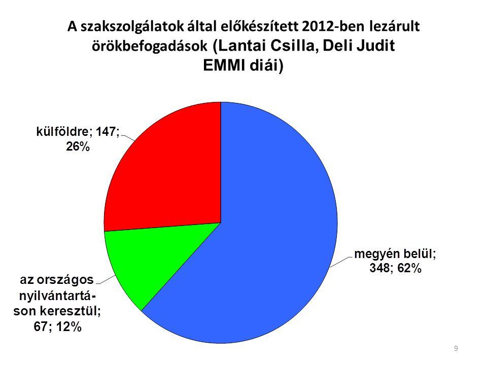 A szakszolgálatok által előkészített 2012-ben lezárult örökbefogadások (Lantai Csilla, Deli Judit EMMI diái)