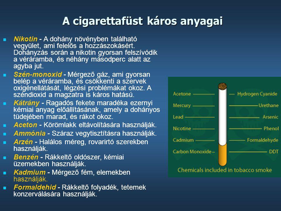 A cigarettafüst káros anyagai