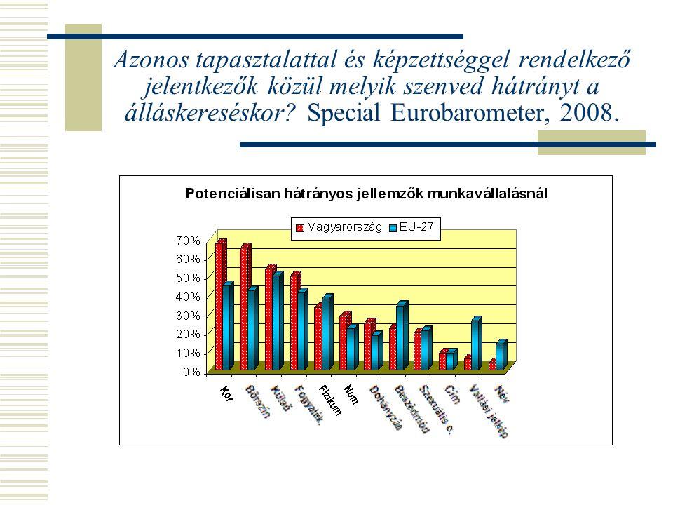 Azonos tapasztalattal és képzettséggel rendelkező jelentkezők közül melyik szenved hátrányt a álláskereséskor Special Eurobarometer, 2008.