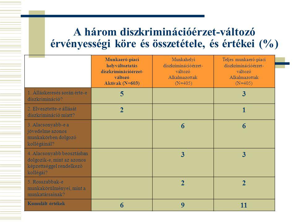 Munkaerő-piaci helyváltoztatás diszkriminációérzet-változó