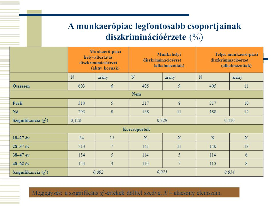 A munkaerőpiac legfontosabb csoportjainak diszkriminációérzete (%)