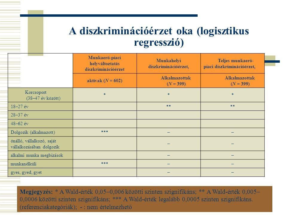 A diszkriminációérzet oka (logisztikus regresszió)