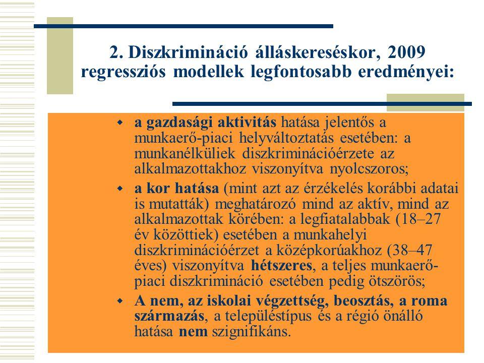 2. Diszkrimináció álláskereséskor, 2009 regressziós modellek legfontosabb eredményei: